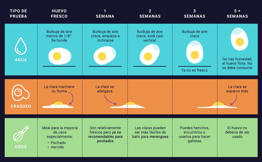 prueba-usos-de-los-huevos-con-el-tiempo-IND