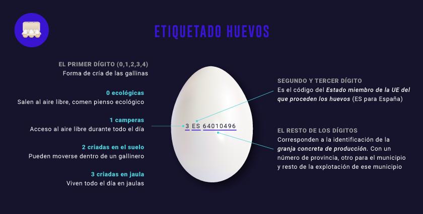 etiquetado-huevos-IND